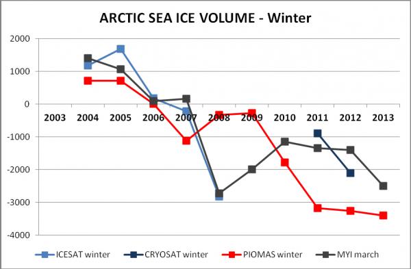 icesat cryosat piomas arctic sea ice volume winter multiyear sea ice area volumen banquisa artica hielo artico