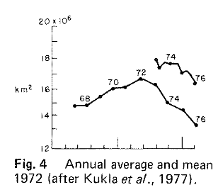 antarctic sea ice extent 1967 1976 ackley kukla