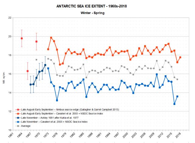 Antarctic sea ice extent 1960s 2018 Nimbus ESMR NSIDC